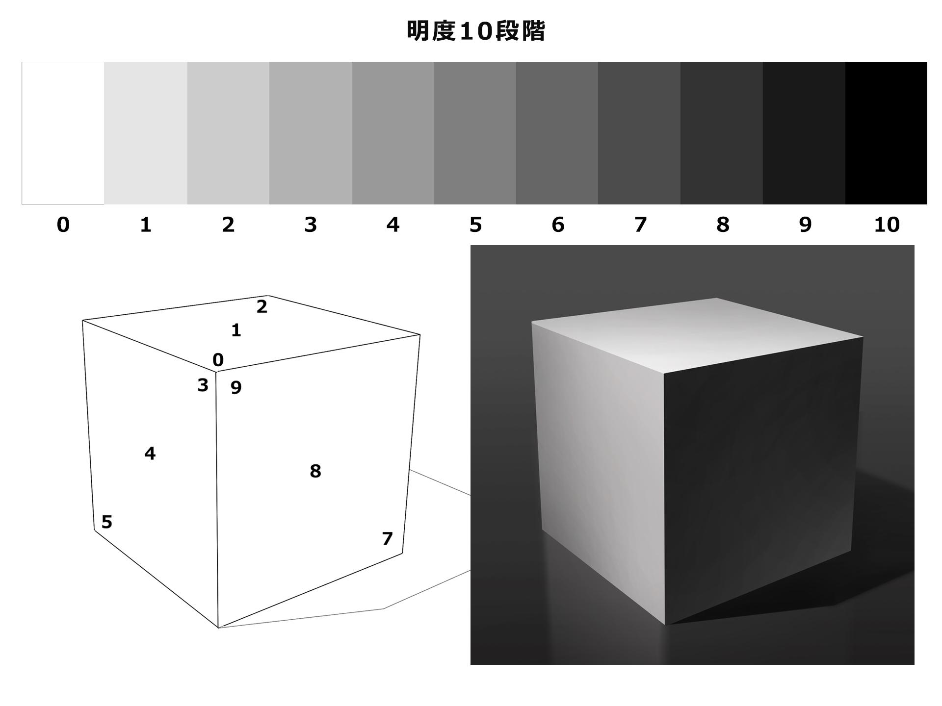 立方体 面の違い 明度